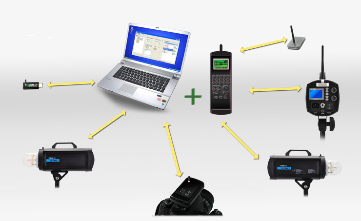 Diagram of the Rime Lite XB Prime wireless system