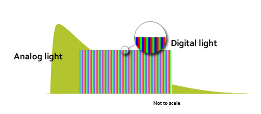 Analogue and digital light compared