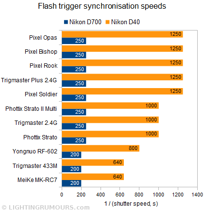 Graph comparing maximum shutter speeds possible with different wireless triggers