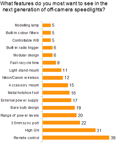 Chart showing most popular features for future speedlight designs