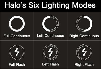 Aputure Amaran Halo's Six Lighting Modes
