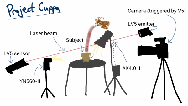 Lighting diagram for Cactus LV5 test shots