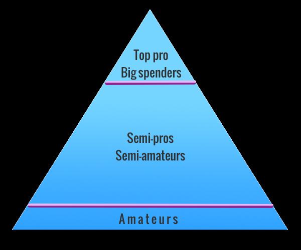 Market pyramid