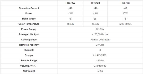 Aputure Amaran HR672 specifications