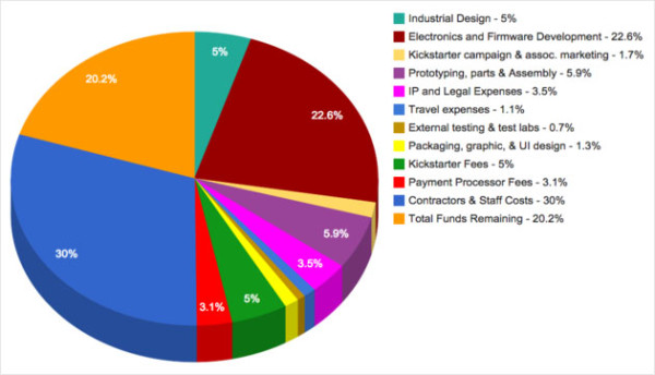 Breakdown of the expenses of the Ada project