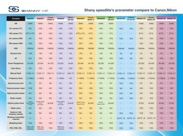Shanny flash comparison sheet