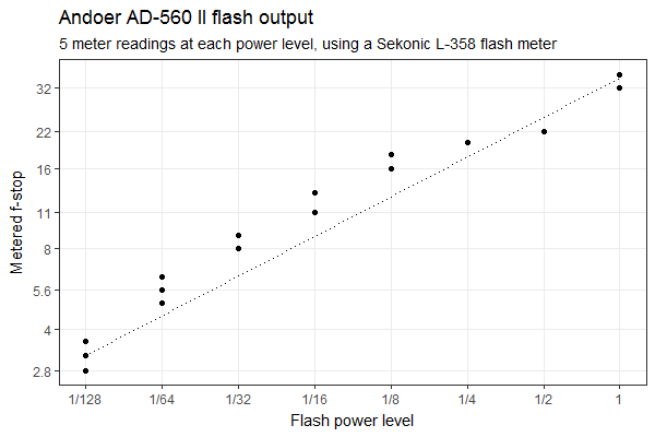 Andoer AD-560II flash output