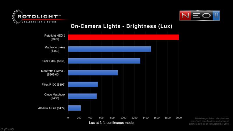 Rotolight Neo 2 brightness comparison