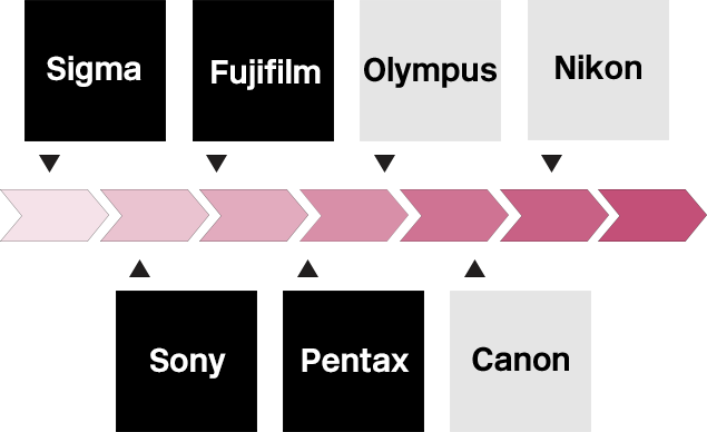 X-TTL timeline November 2017