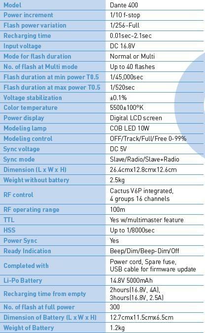 Aurora Dante 400 specifications